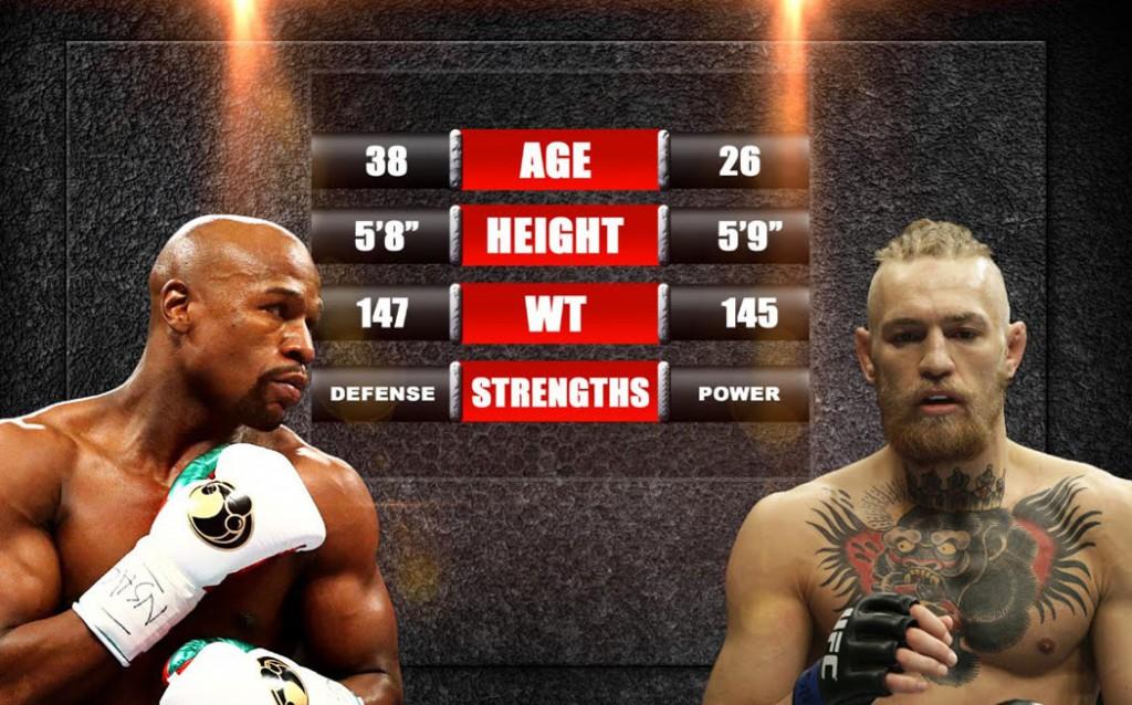 Conor-McGregor-Floyd-Mayweather-Boxing-1050x654